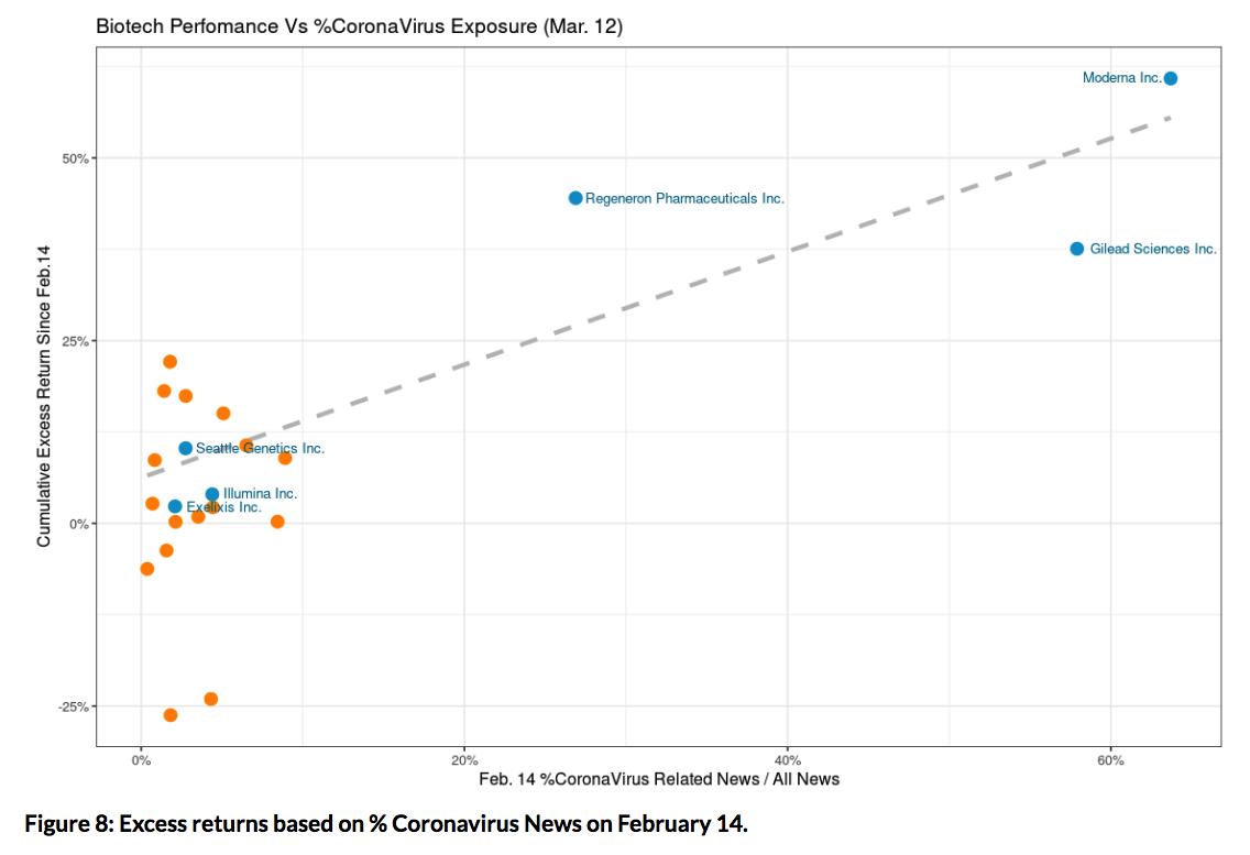 Excess Returns based on %Coronavirus News