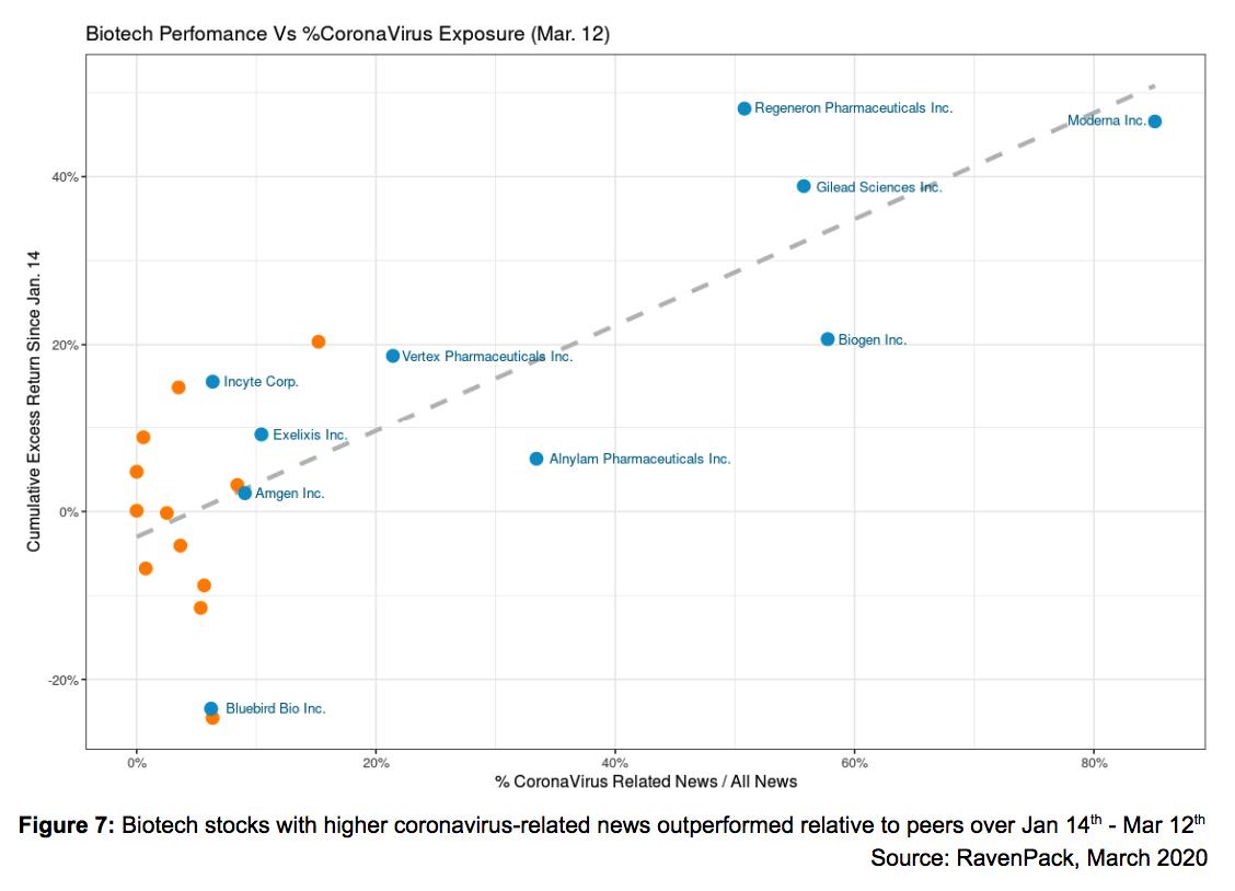 Biotech Performance Vs %Coronavirus Exposure