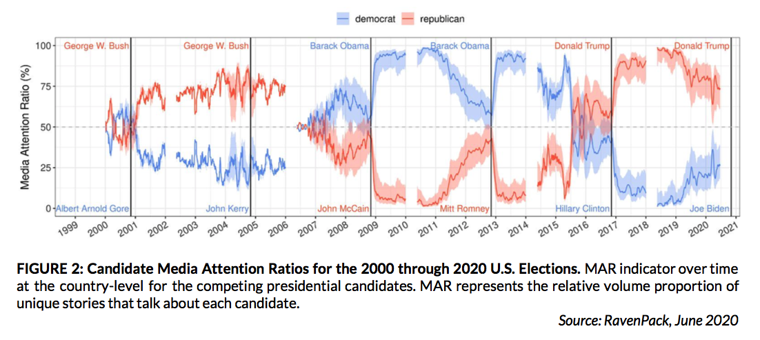 Candidate Media Attention Ratios for the 2000 through 2020 U.S. Elections