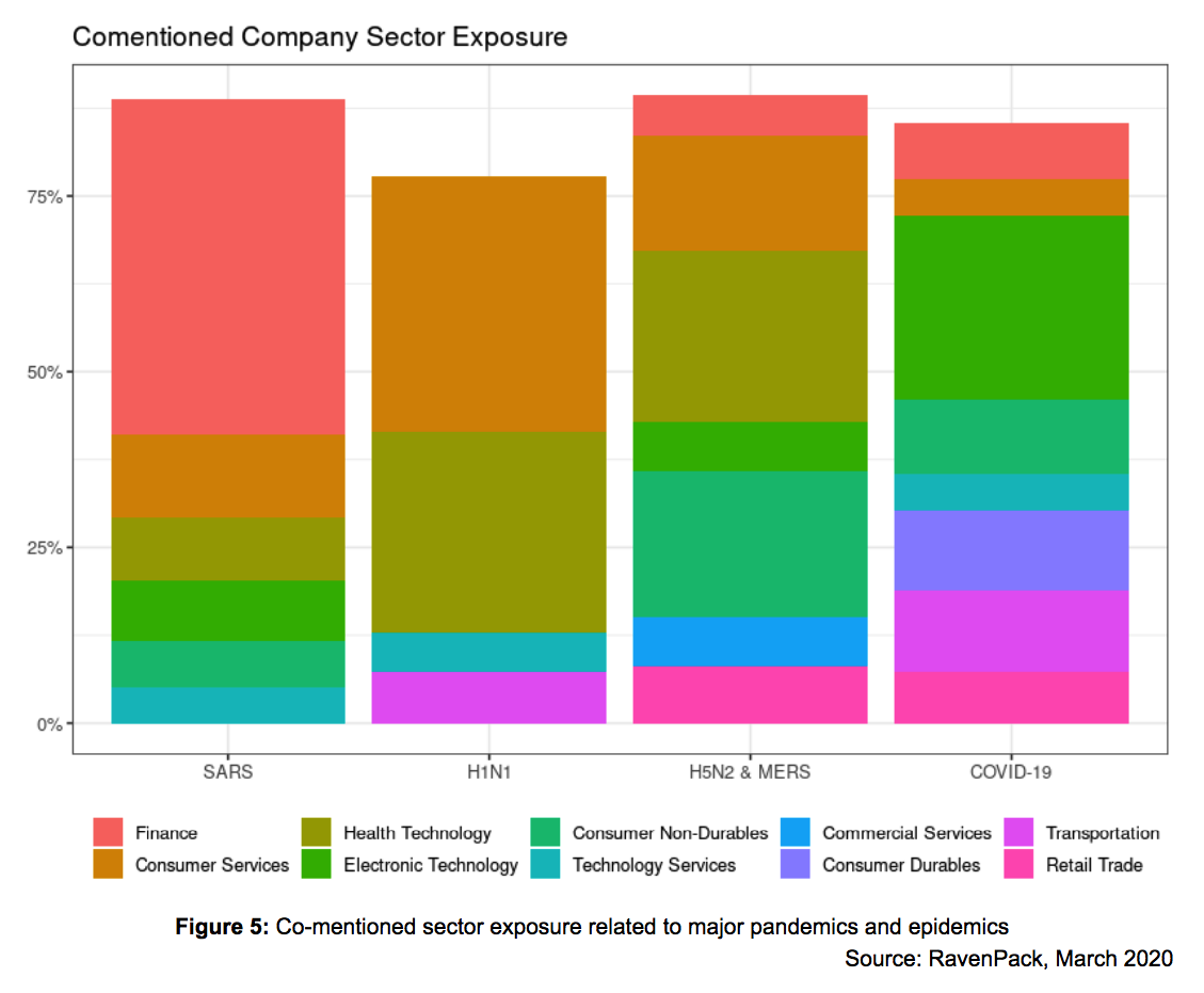 Comentioned Company Sector Exposure