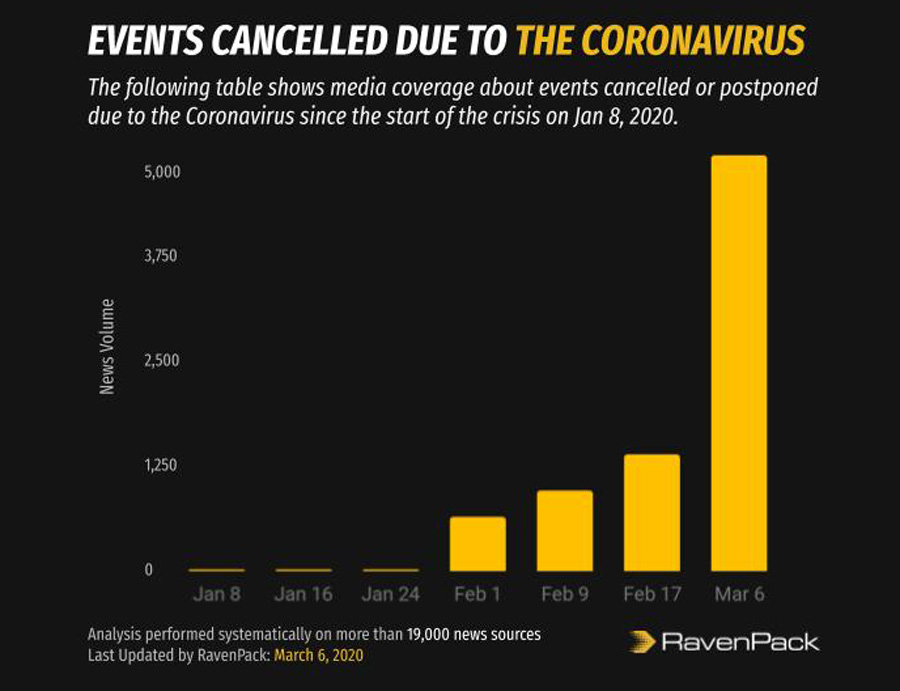Coronavirus Events Cancellation