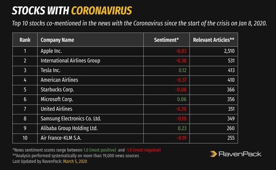 Coronavirus Stocks Co-mentions