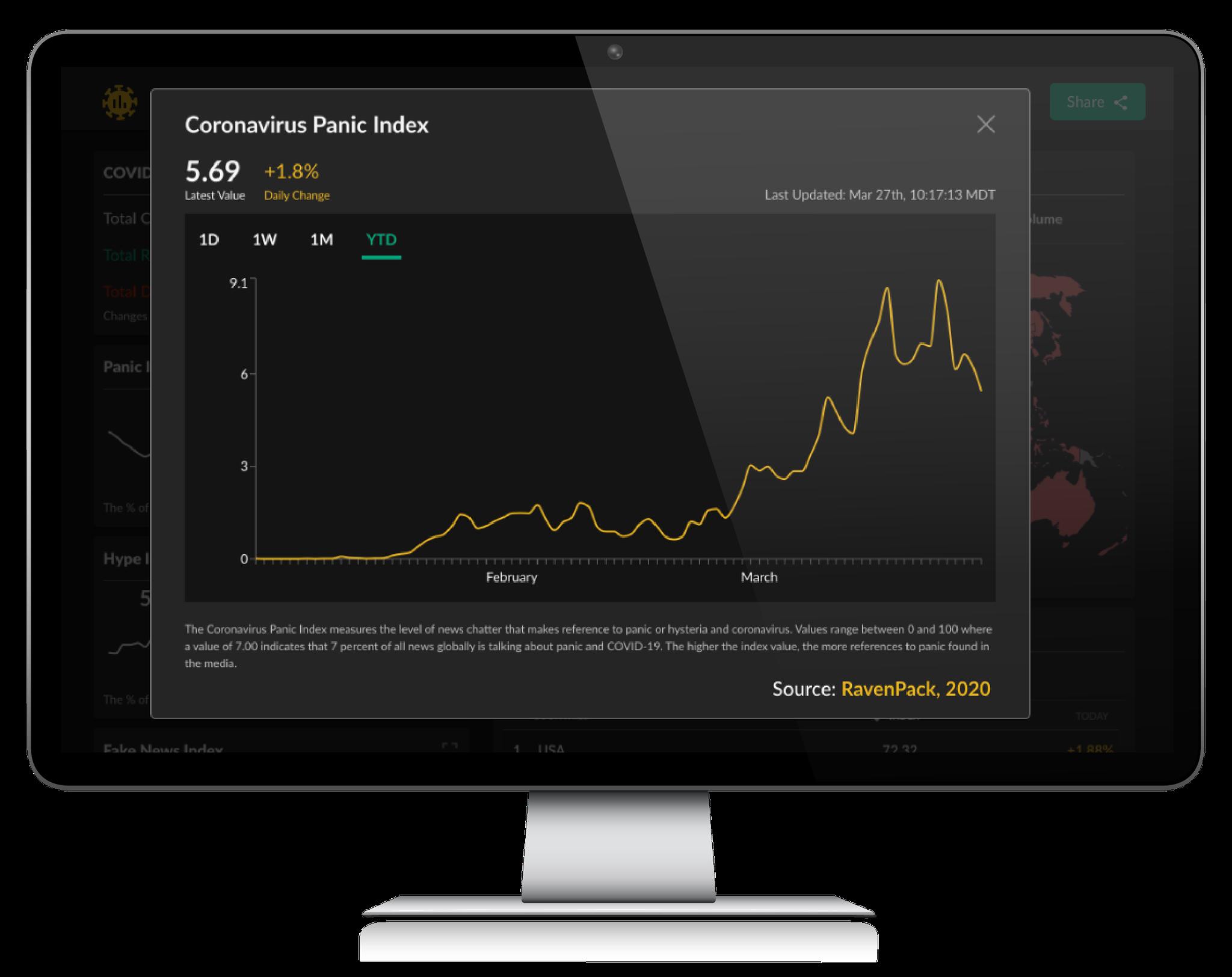 Coronavirus Panic Index