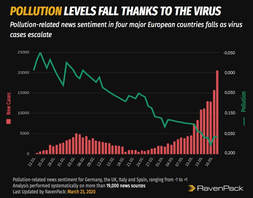 Coronavirus and Pollution