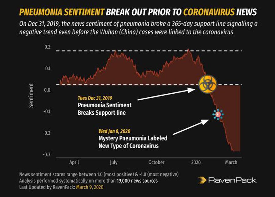 Coronavirus Pneumonia Sentiment