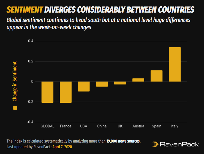 Country Sentiment Diverges