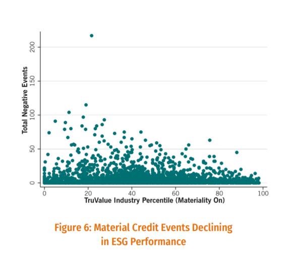 ESG Credit
