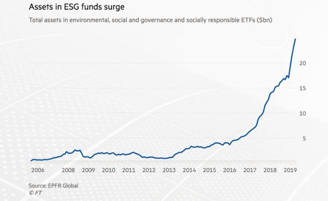 ESGInvesting