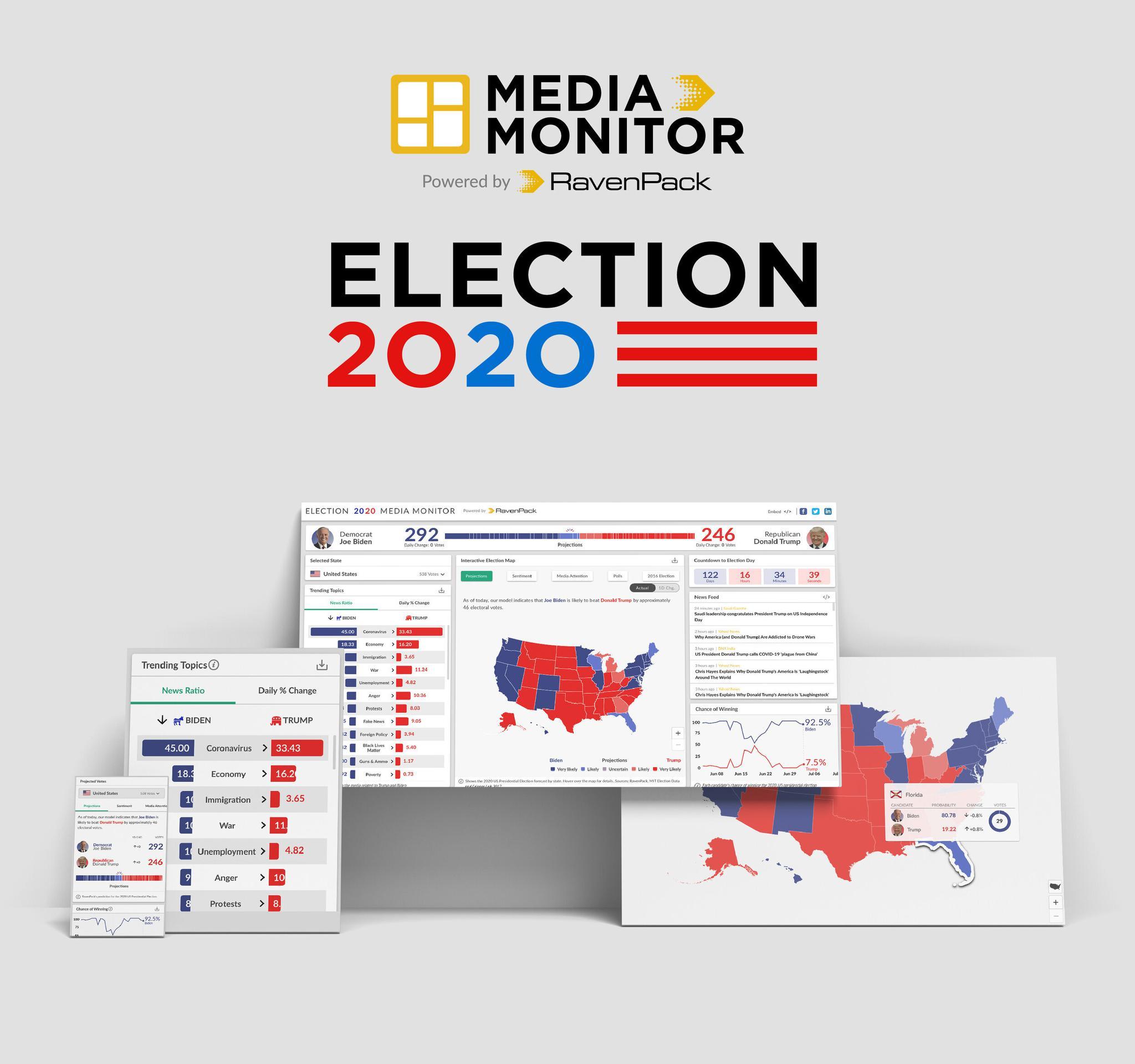 RavenPack US Election Monitor 2020