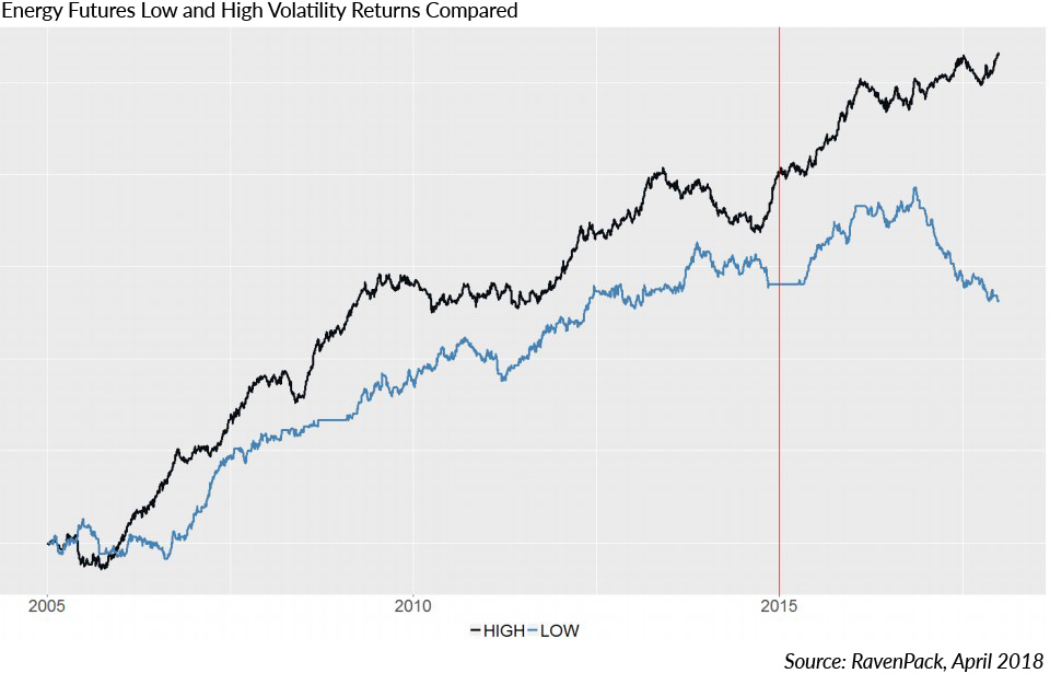 Energy Futures Low and High Volatility Returns