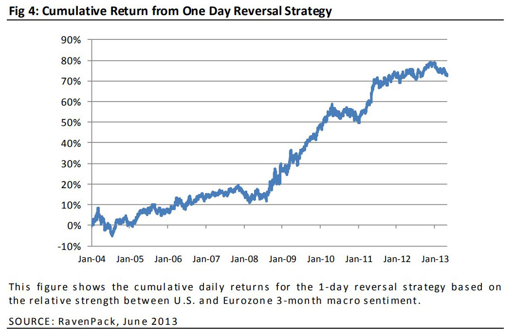 Forex Sentiment Contrarian Strategy