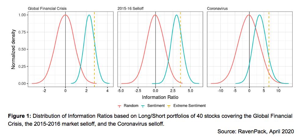 News Sentiment Strategies Information Ratio