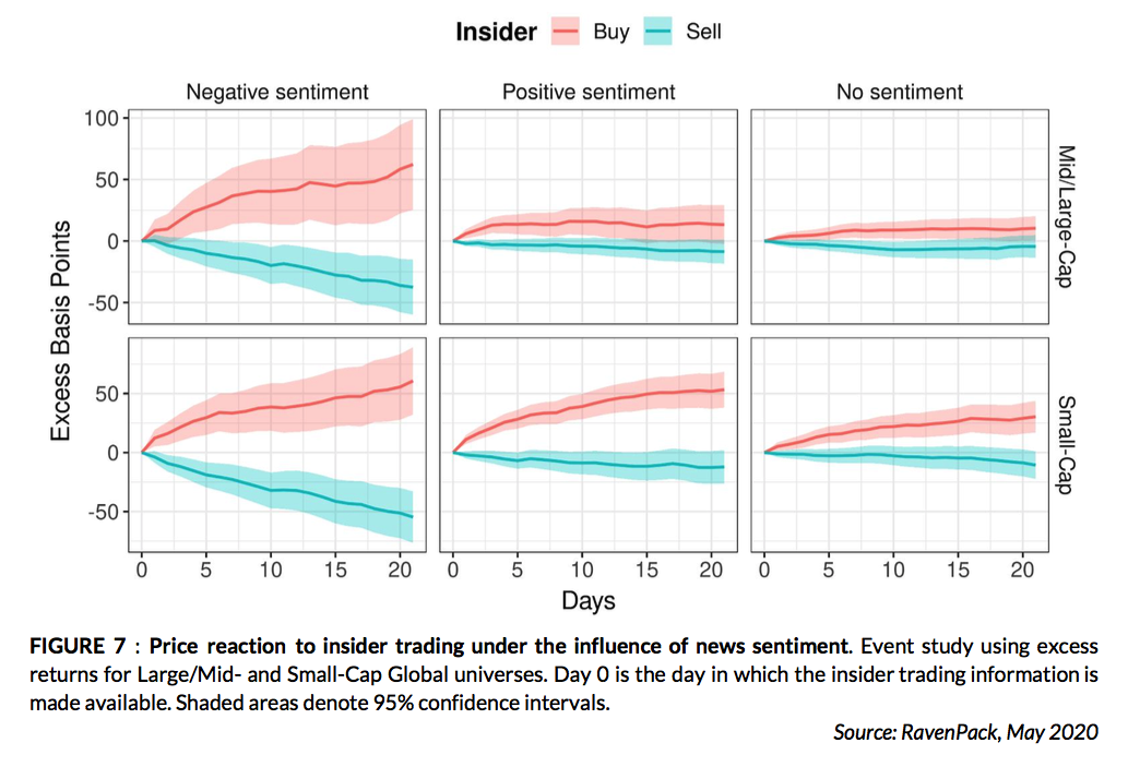 Insider Trading and News Sentiment