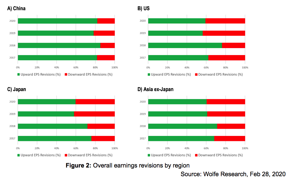 Overall Earnings Revisions per Region