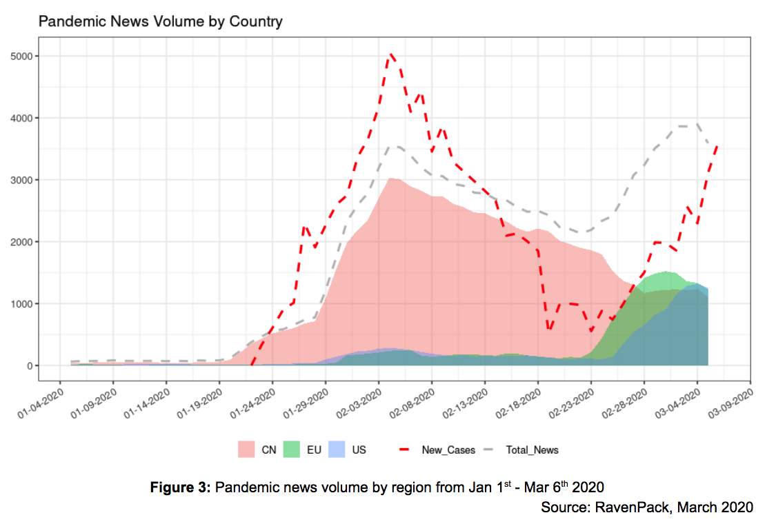 Pandemic News Volume by Country