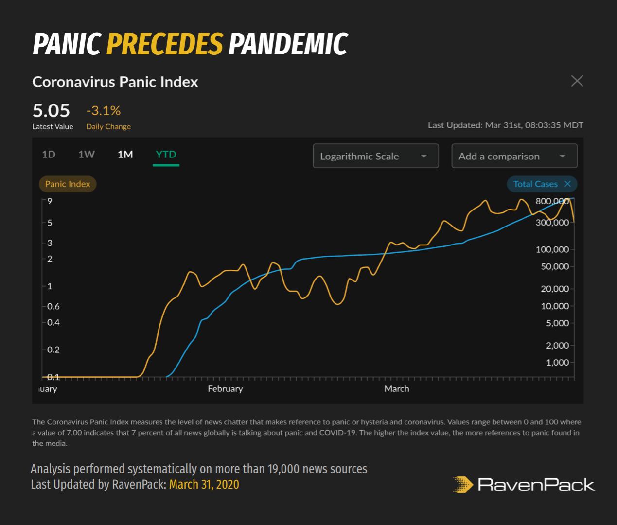 Panic Index Leads Coronavirus Cases