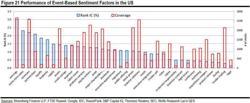 Performance of Event-Based Sentiment Factors in the US
