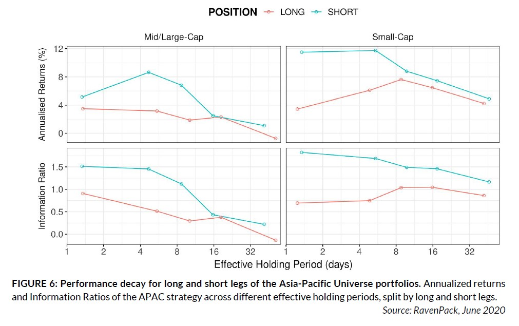 Performance decay for long and short legs of the Asia-Pacific Universe portfolios