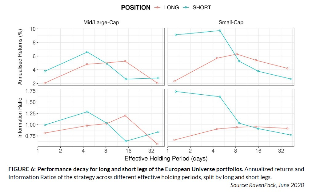 Performance decay for long and short legs of the European Universe portfolios