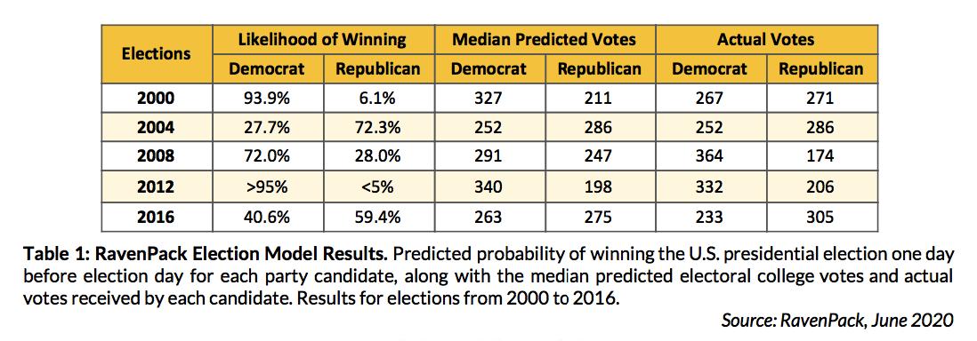 RavenPack US Election Predictive Model vs Actual Voting