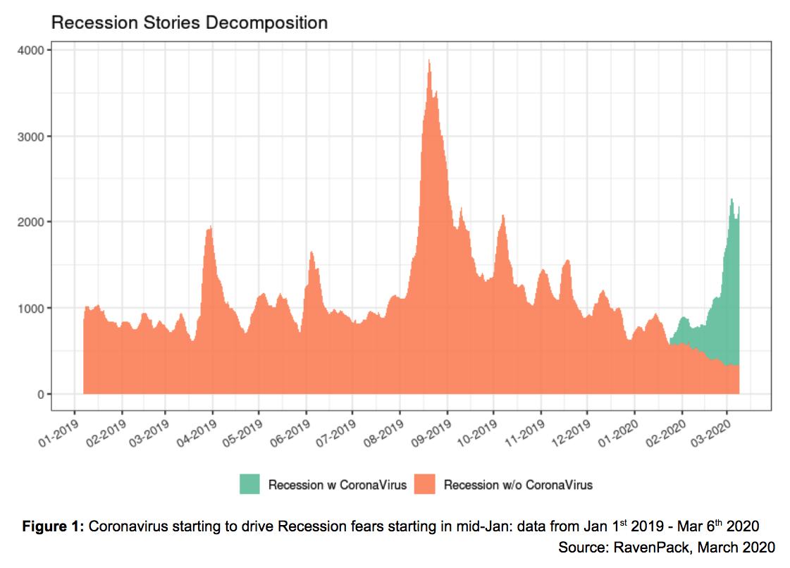 Recession Stories Decomposition