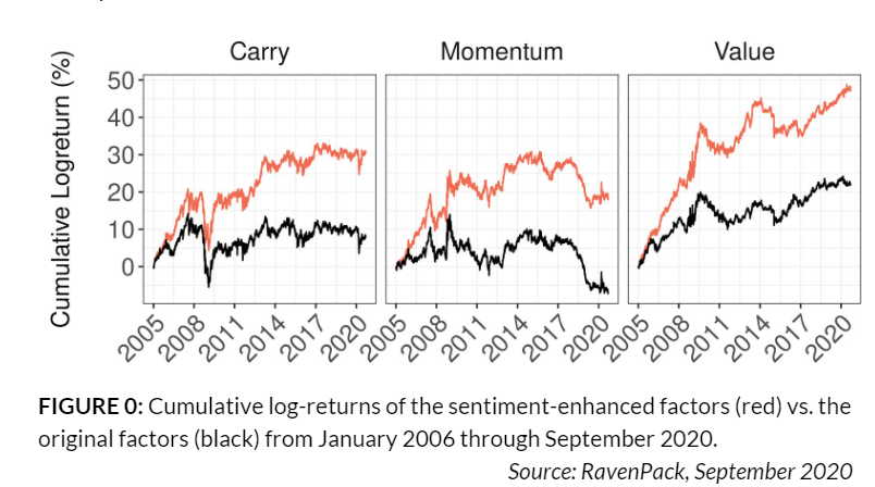 carry momentum value fx strategy