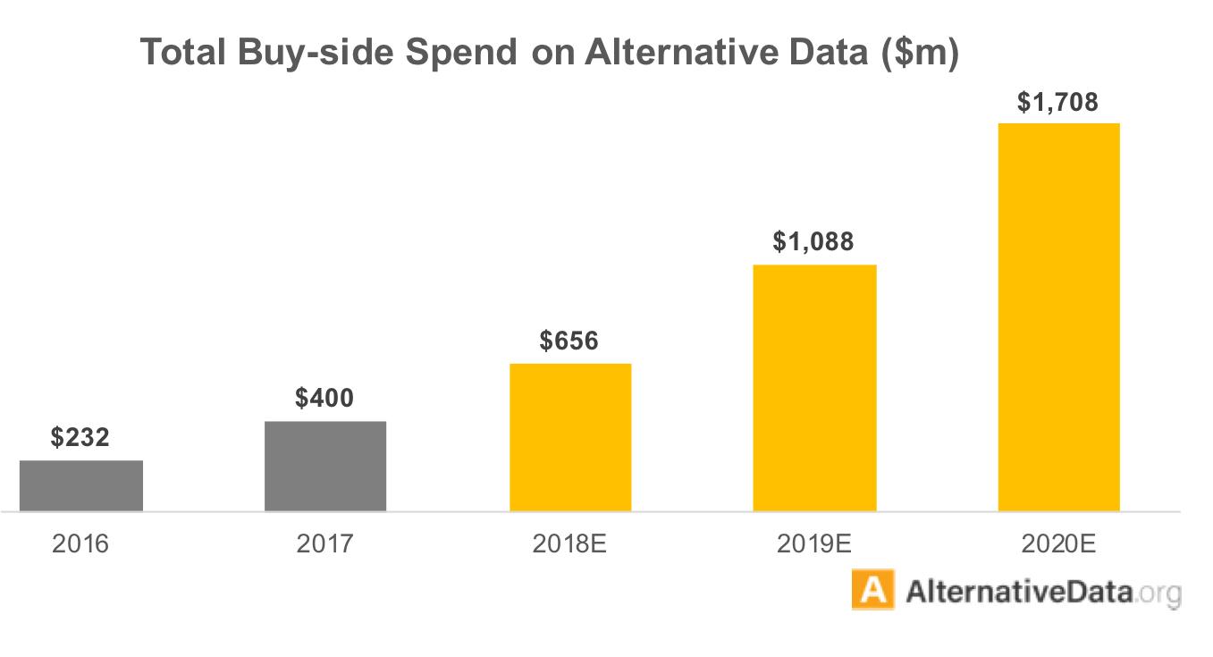 Buy Side Spent on Alternative Datasets