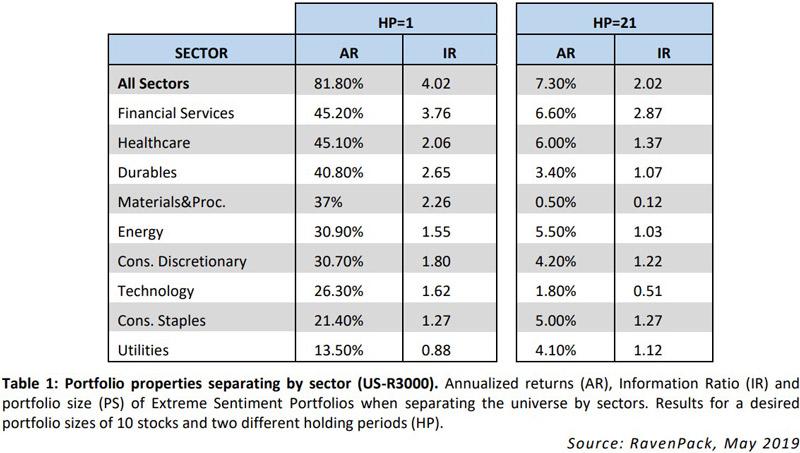 Stock Screener by Sectors