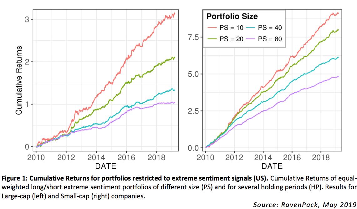 Cumulative Returns for portfolios restricted to extreme sentiment signals (US)