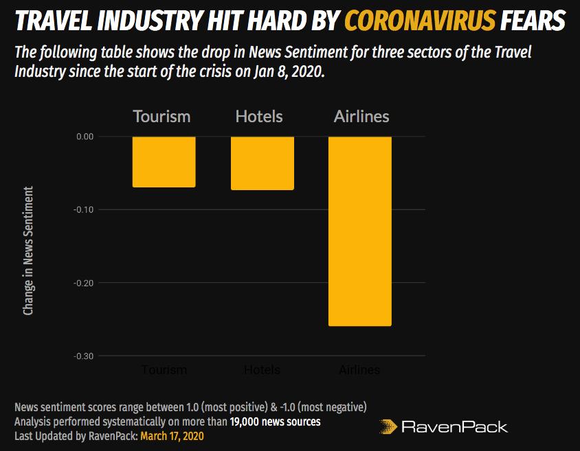 Travel Industry Coronavirus