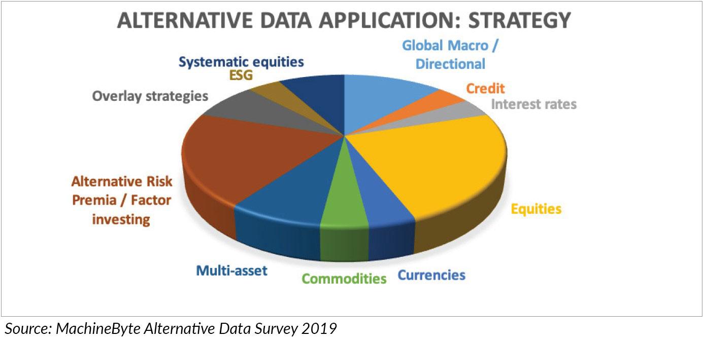 alternative data application strategy
