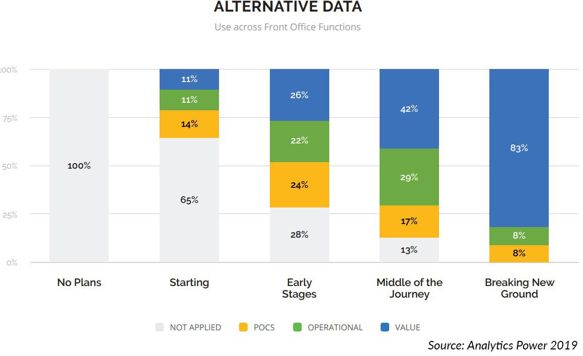 Alternative Data Usage