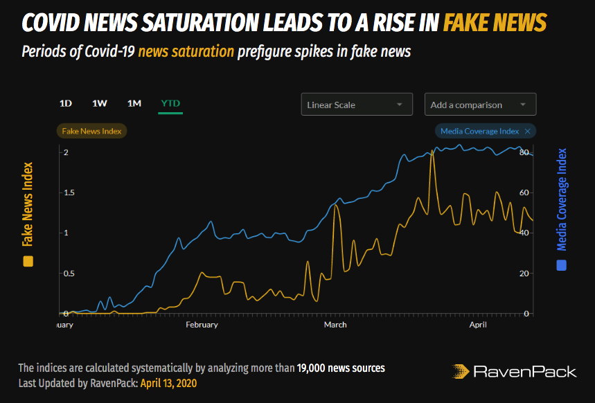 Coronavirus News Saturation and Fake News