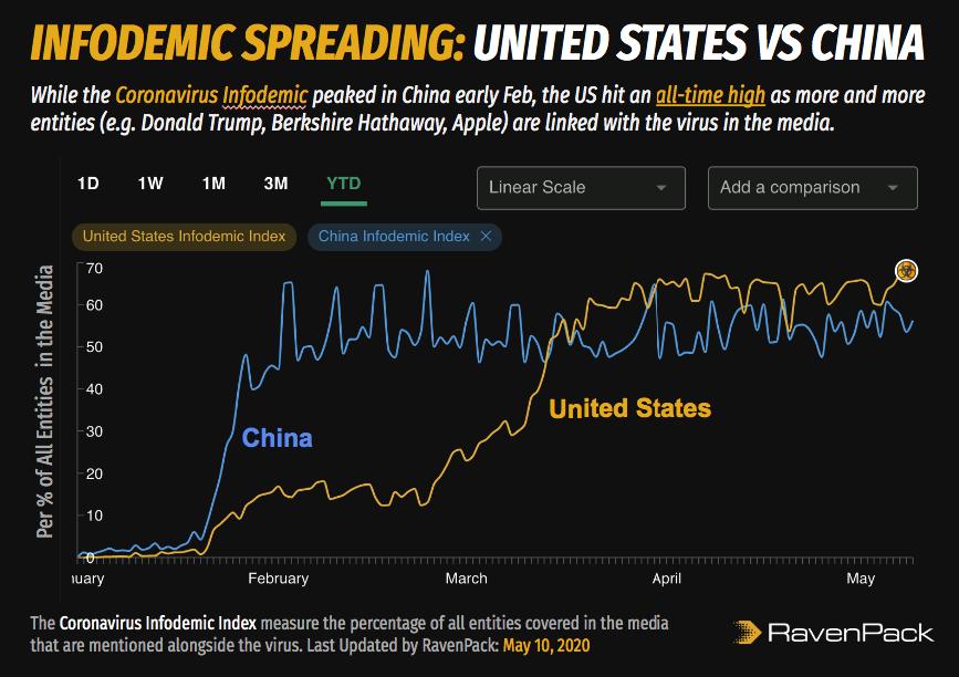 Infodemic Spreading: US vs China
