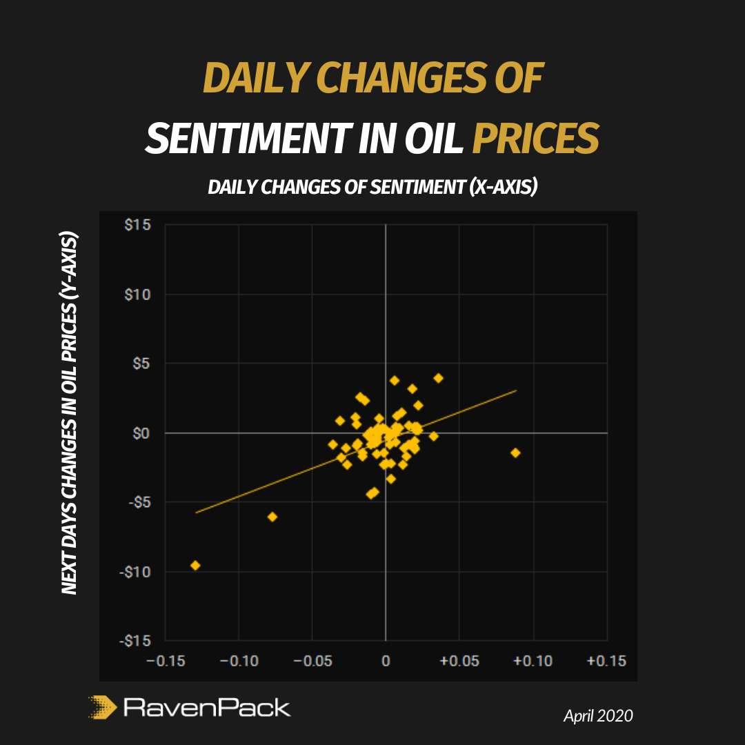 Daily Change in Sentiment vs Next Day Change in Oil Price
