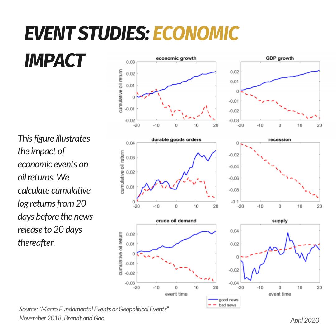 Impact of Economic Events on Oil Returns