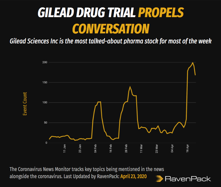 Gilead Drug Trial Propels Conversation