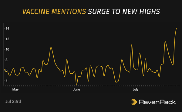 Vaccine Mentions Surge to New Highs