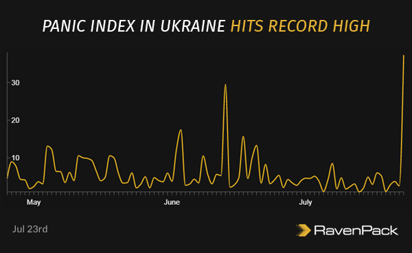 Panic Index in Ukraine Hits Record High