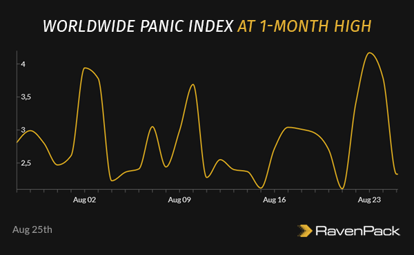 Worldwide Panic Index at 1-Month High