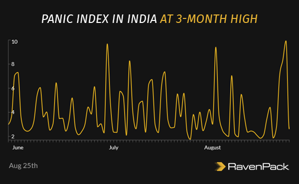 Panic Index in India at 3-Month High