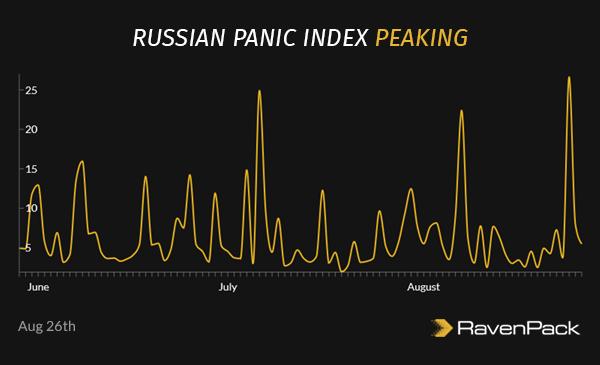 Russian Panic Index Peaking