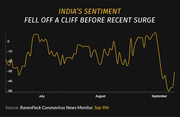 India's Sentiment Fell Off a Cliff Before Recent Surge