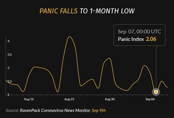 Panic Falls to 1-Month Low