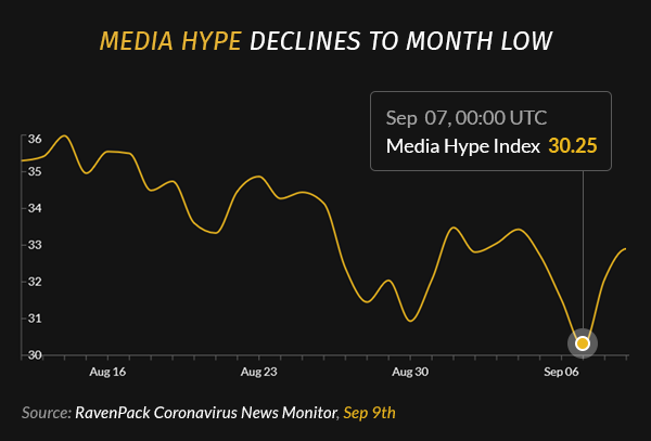 Media Hype Declines to Month Low