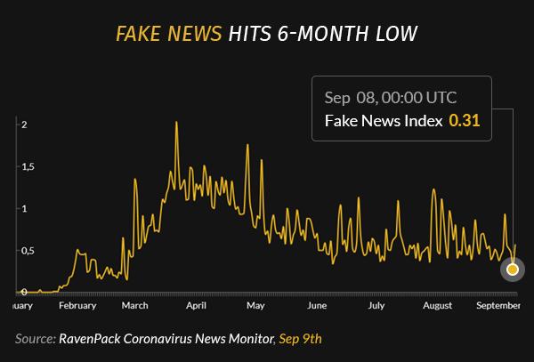 Fake News Hits 6-Month Low