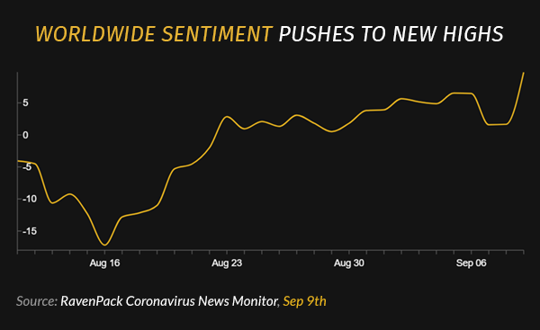 Worldwide Sentiment Pushes to New Highs