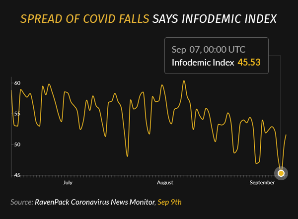 Spread of COVID Falls Says Infodemic Index