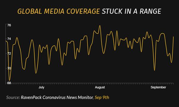 Global Media Coverage Stuck in a Range