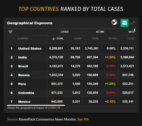 Top Countries Ranked By Total Cases